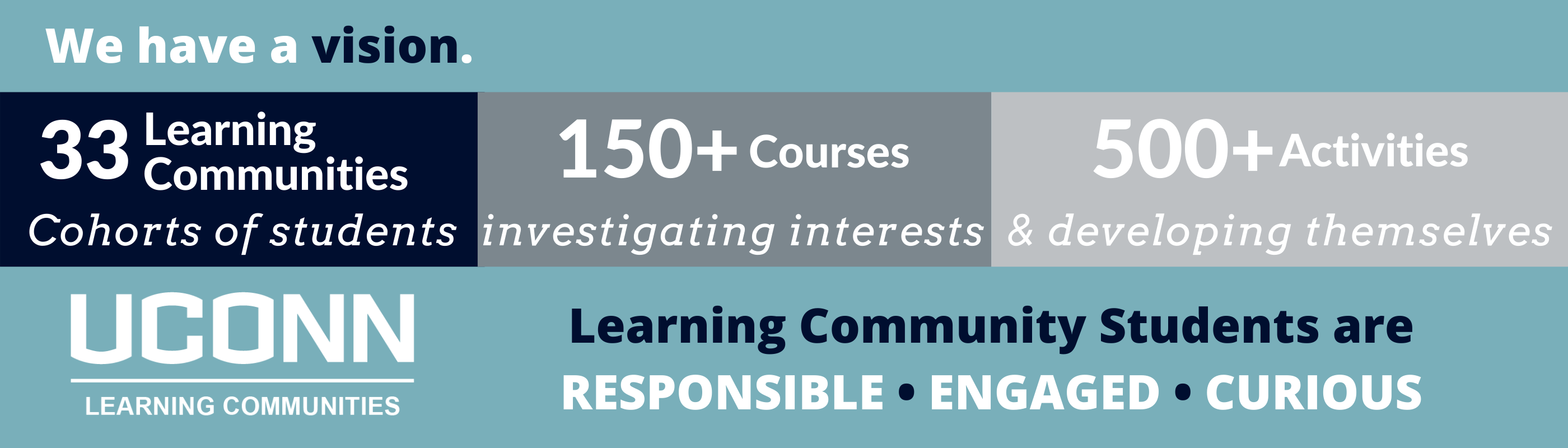 Vision: 33 Learning Communities provide cohorts of students opportunities to investigate areas of interest and develop themselves through 150+ courses and 500+ activities