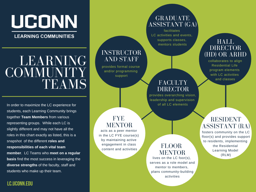 UConn LC Team Roles Depicted